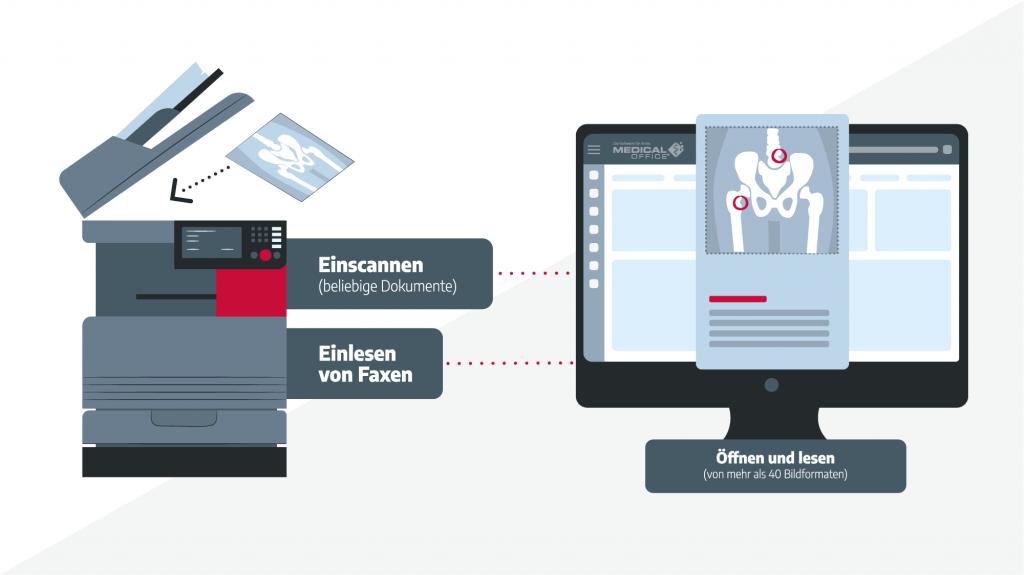 Praxissoftware MEDICAL OFFICE Bilder digital erfassen und archivieren