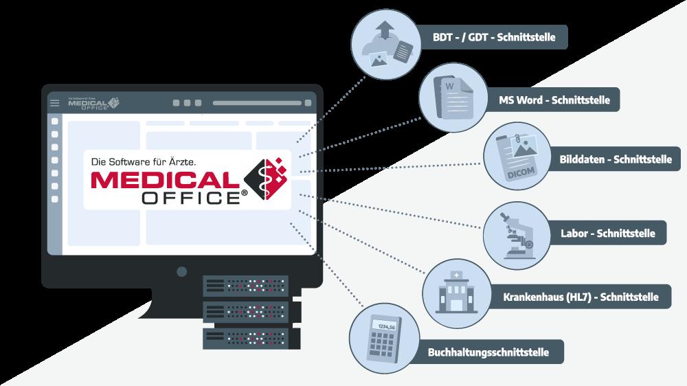 Praxissoftware MEDICAL OFFICE Schnittstellen Anbindung Programm