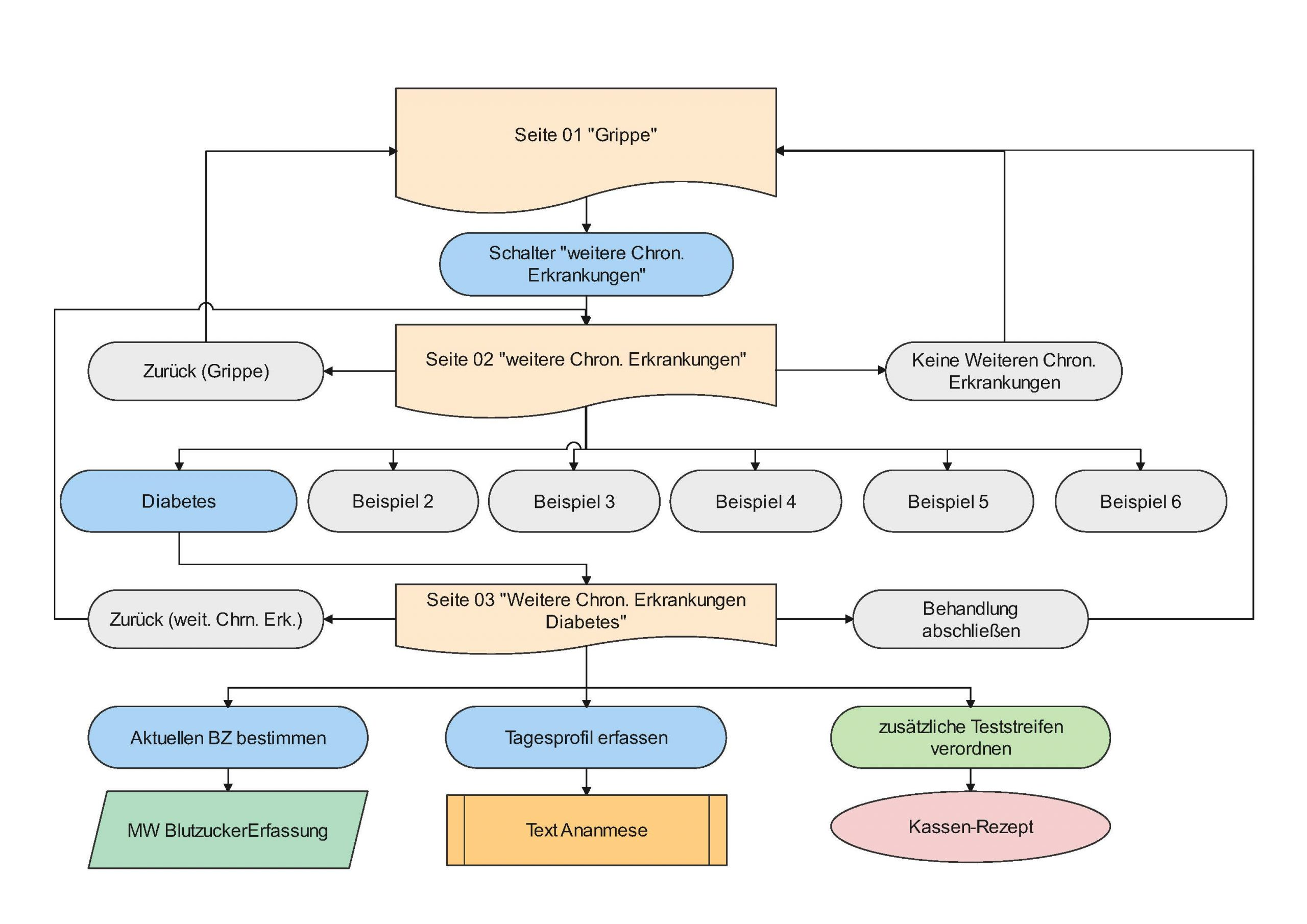 Praxissoftware MEDICAL OFFICE Dr. Ney Dokumentationsassistent
