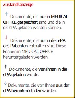 Praxissoftware MEDICAL OFFICE elektronische Patientenakte Zustandsanzeige