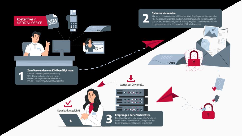 Arztsoftware MEDICAL OFFICE Fachanwendungen Telematikinfrastruktur