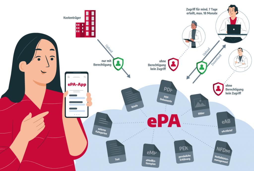 Praxissoftware MEDICAL OFFICE Telematikinfrastruktur ePA